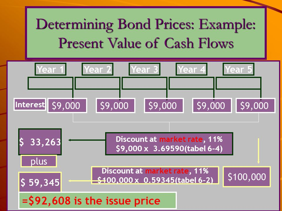 Discount at market rate, 11% Discount at market rate, 11%