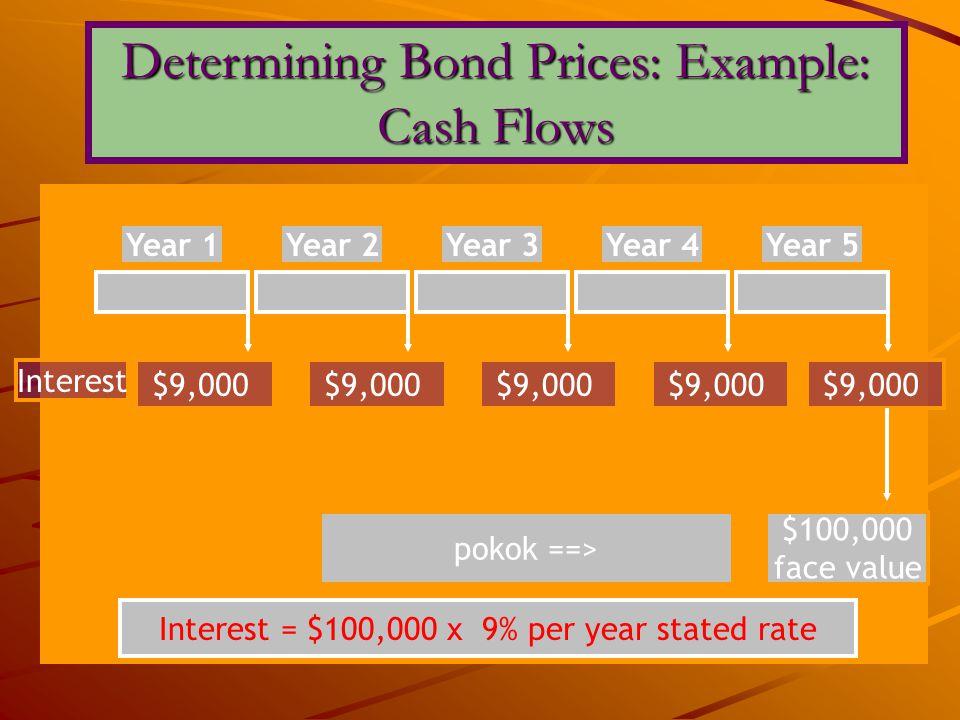 Determining Bond Prices: Example: Cash Flows