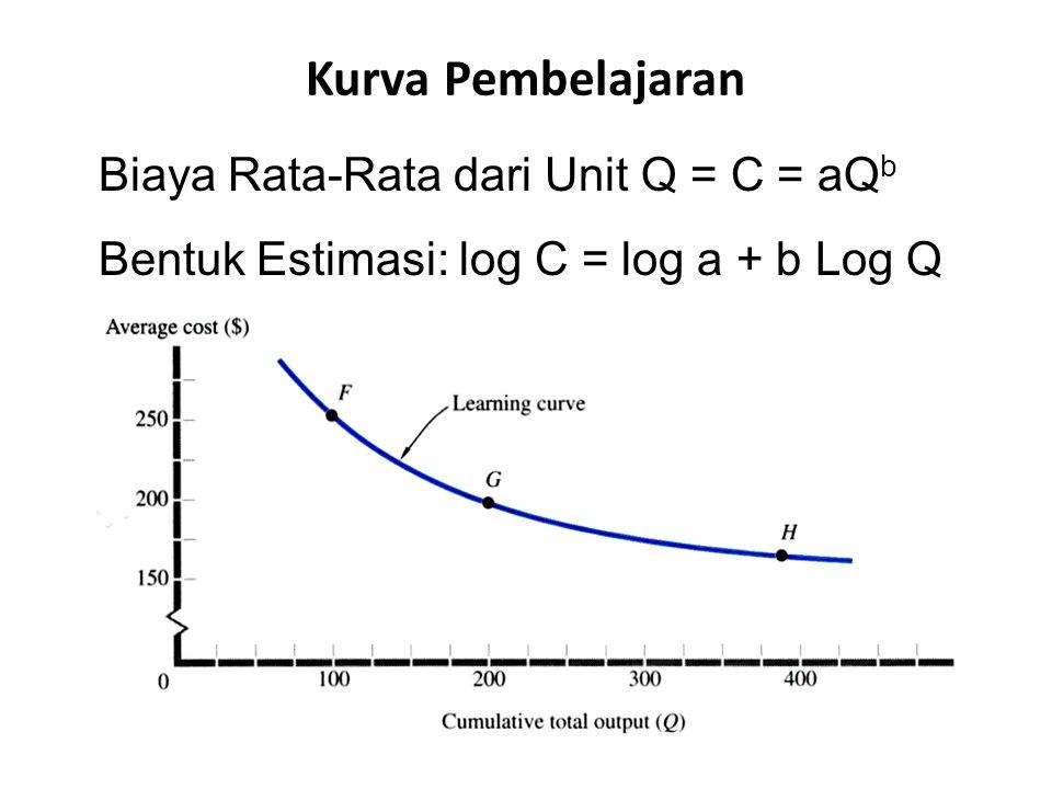 Kurva Pembelajaran Biaya Rata-Rata dari Unit Q = C = aQb