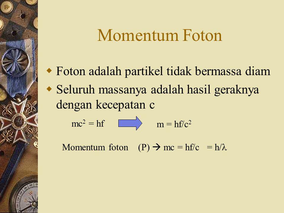Momentum Foton Foton adalah partikel tidak bermassa diam