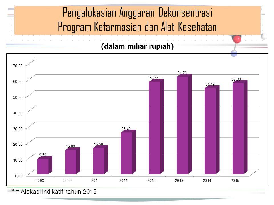 Pengalokasian Anggaran Dekonsentrasi Program Kefarmasian dan Alat Kesehatan