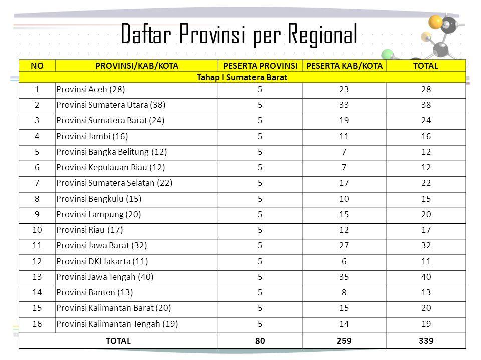 Daftar Provinsi per Regional
