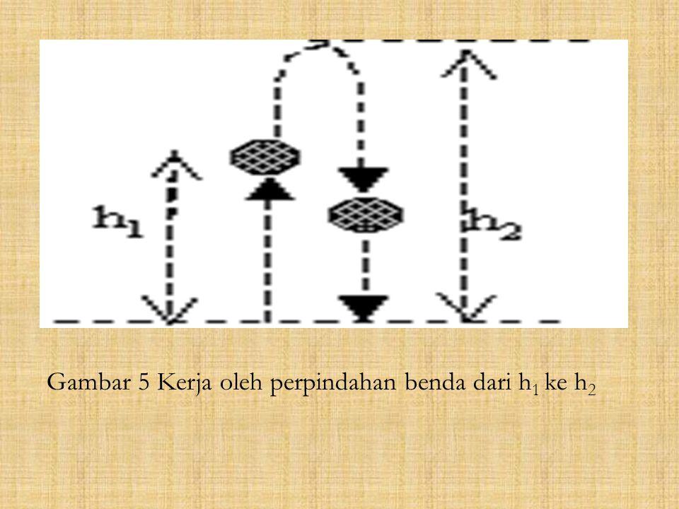 Gambar 5 Kerja oleh perpindahan benda dari h1 ke h2