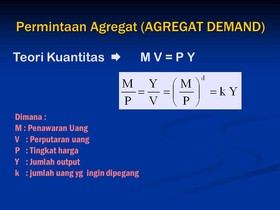 Permintaan Agregat (AGREGAT DEMAND)