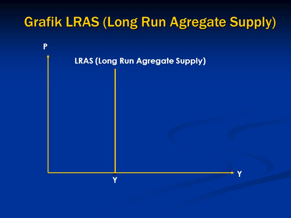 Grafik LRAS (Long Run Agregate Supply)