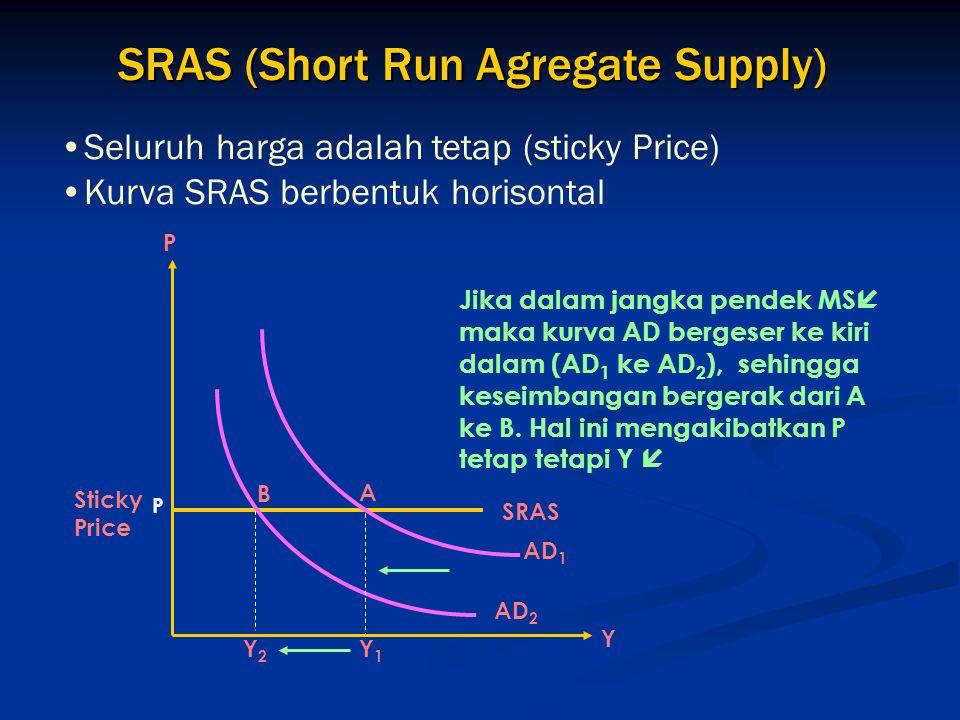 SRAS (Short Run Agregate Supply)