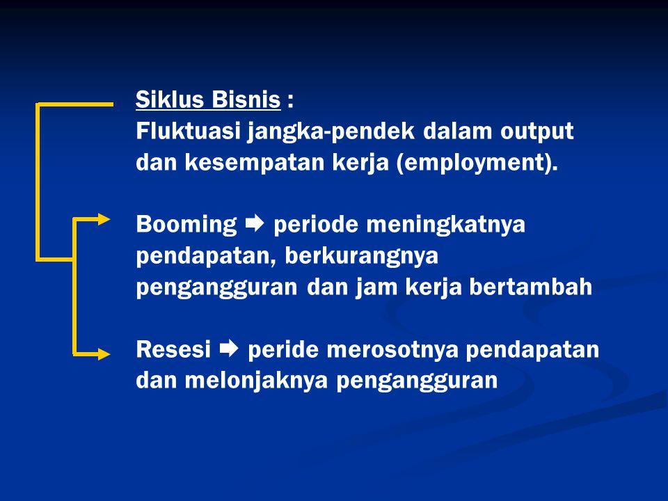 Siklus Bisnis : Fluktuasi jangka-pendek dalam output dan kesempatan kerja (employment).