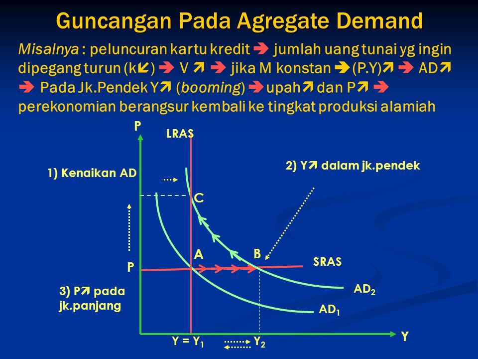 Guncangan Pada Agregate Demand