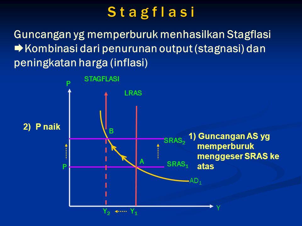 S t a g f l a s i Guncangan yg memperburuk menhasilkan Stagflasi Kombinasi dari penurunan output (stagnasi) dan peningkatan harga (inflasi)