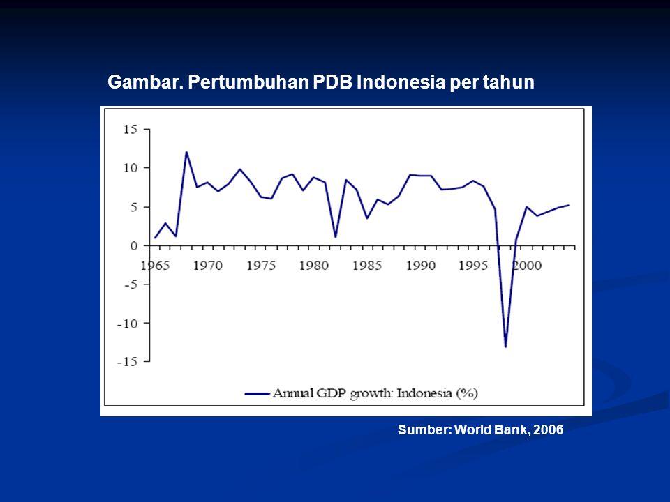 Gambar. Pertumbuhan PDB Indonesia per tahun