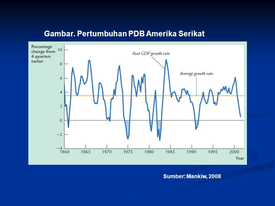Gambar. Pertumbuhan PDB Amerika Serikat