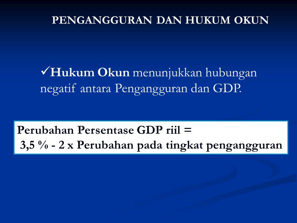 Hukum Okun menunjukkan hubungan negatif antara Pengangguran dan GDP.