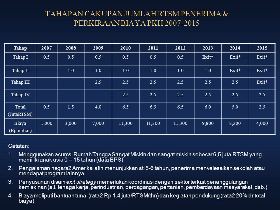 TAHAPAN CAKUPAN JUMLAH RTSM PENERIMA & PERKIRAAN BIAYA PKH 2007-2015