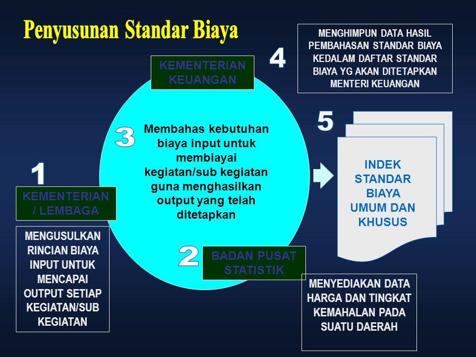 Penyusunan Standar Biaya