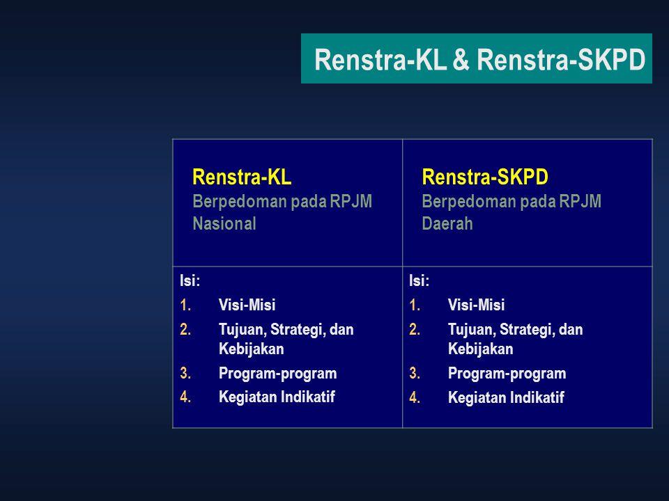 Renstra-KL & Renstra-SKPD