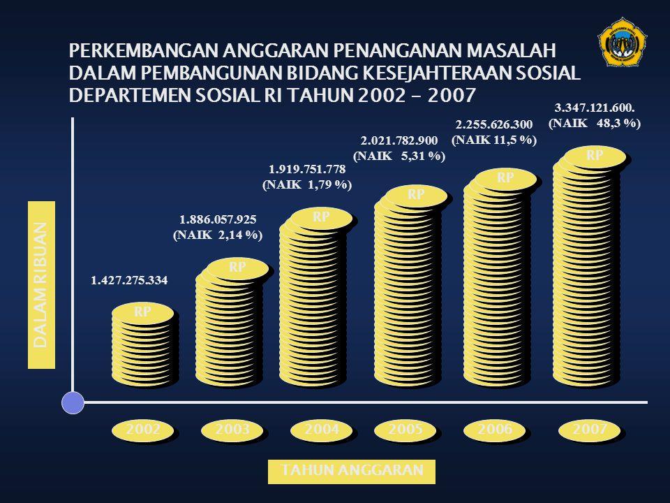 PERKEMBANGAN ANGGARAN PENANGANAN MASALAH DALAM PEMBANGUNAN BIDANG KESEJAHTERAAN SOSIAL DEPARTEMEN SOSIAL RI TAHUN 2002 - 2007