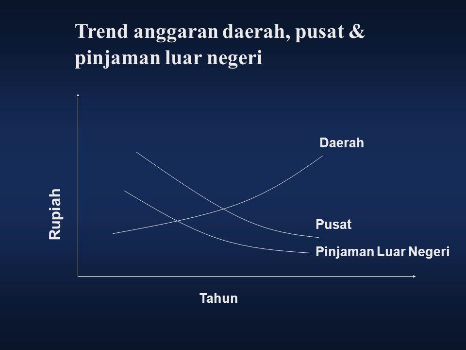 Trend anggaran daerah, pusat & pinjaman luar negeri