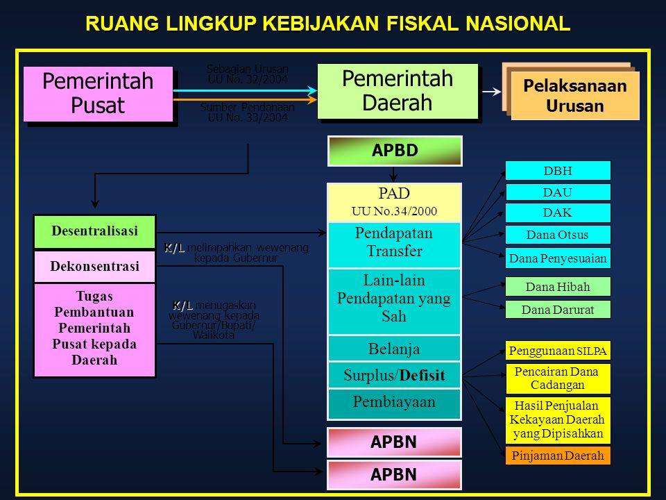 Pemerintah Daerah Pemerintah Pusat