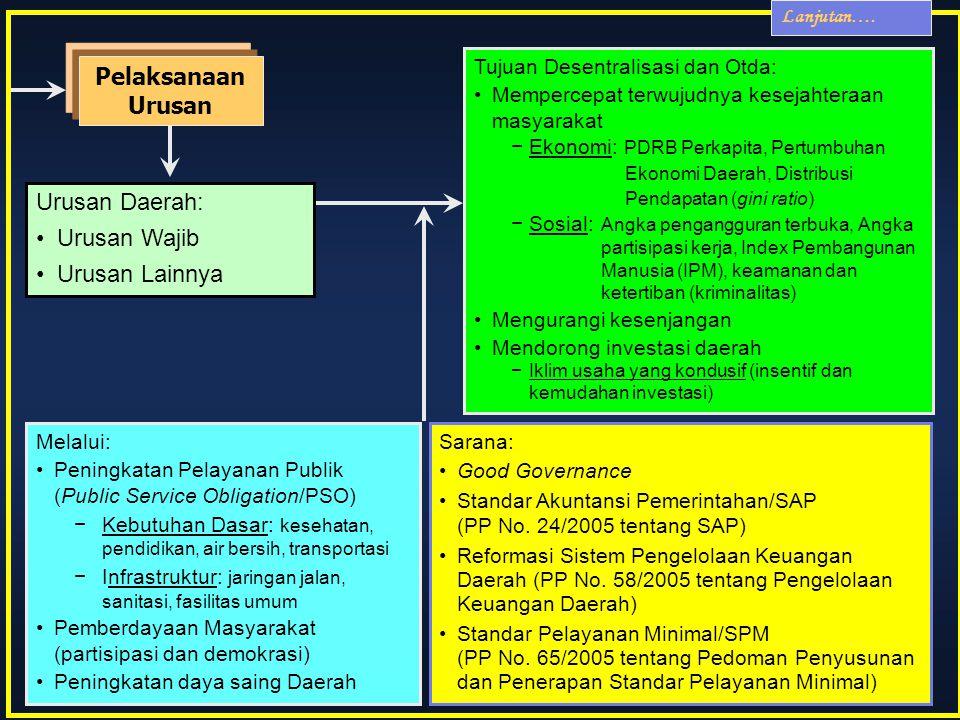 Pelaksanaan Urusan Urusan Daerah: Urusan Wajib Urusan Lainnya