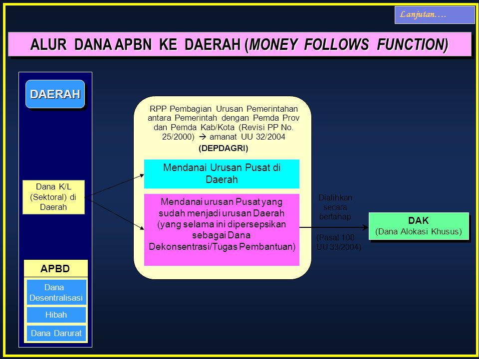 ALUR DANA APBN KE DAERAH (MONEY FOLLOWS FUNCTION)