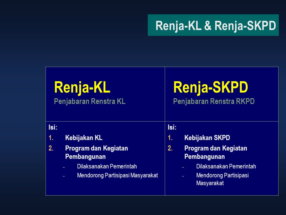Renja-KL Renja-SKPD Renja-KL & Renja-SKPD Penjabaran Renstra KL