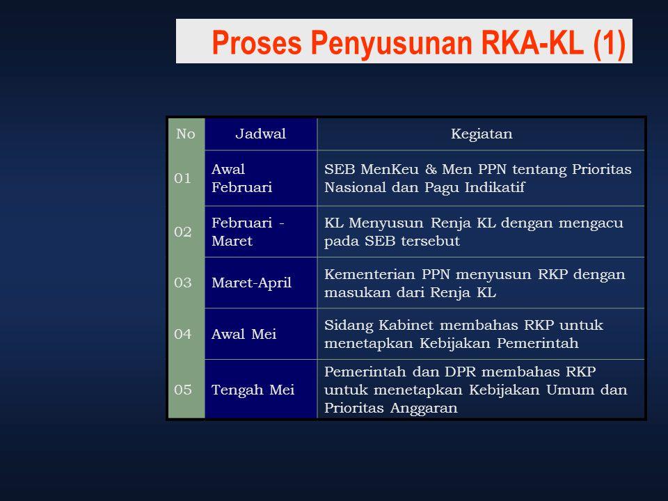 Proses Penyusunan RKA-KL (1)
