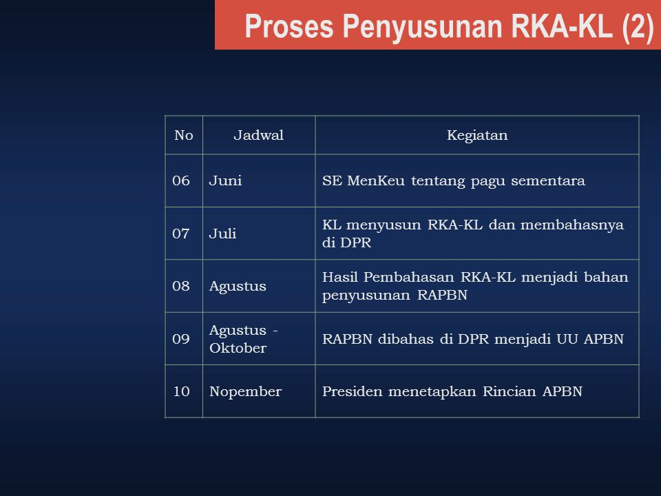Proses Penyusunan RKA-KL (2)