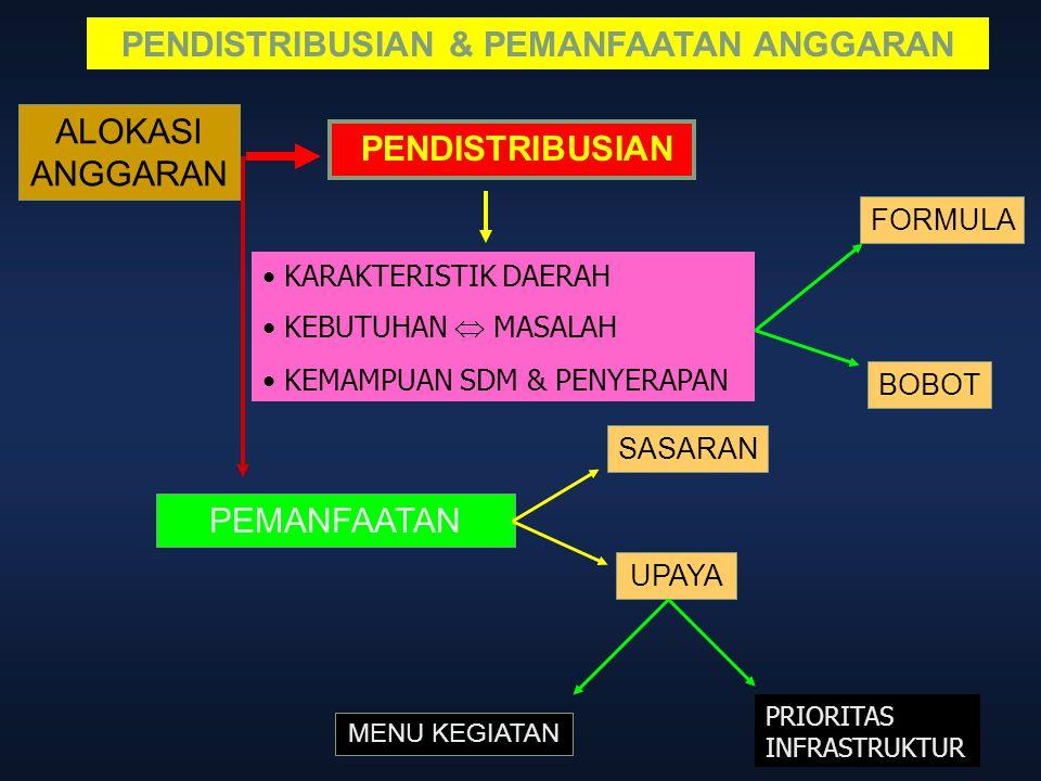 PENDISTRIBUSIAN & PEMANFAATAN ANGGARAN