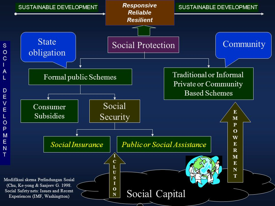 Social Capital State obligation Social Protection Community Social