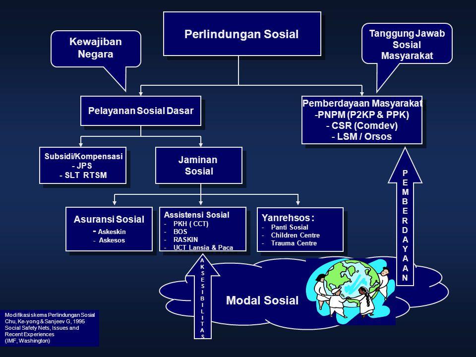 Perlindungan Sosial Modal Sosial