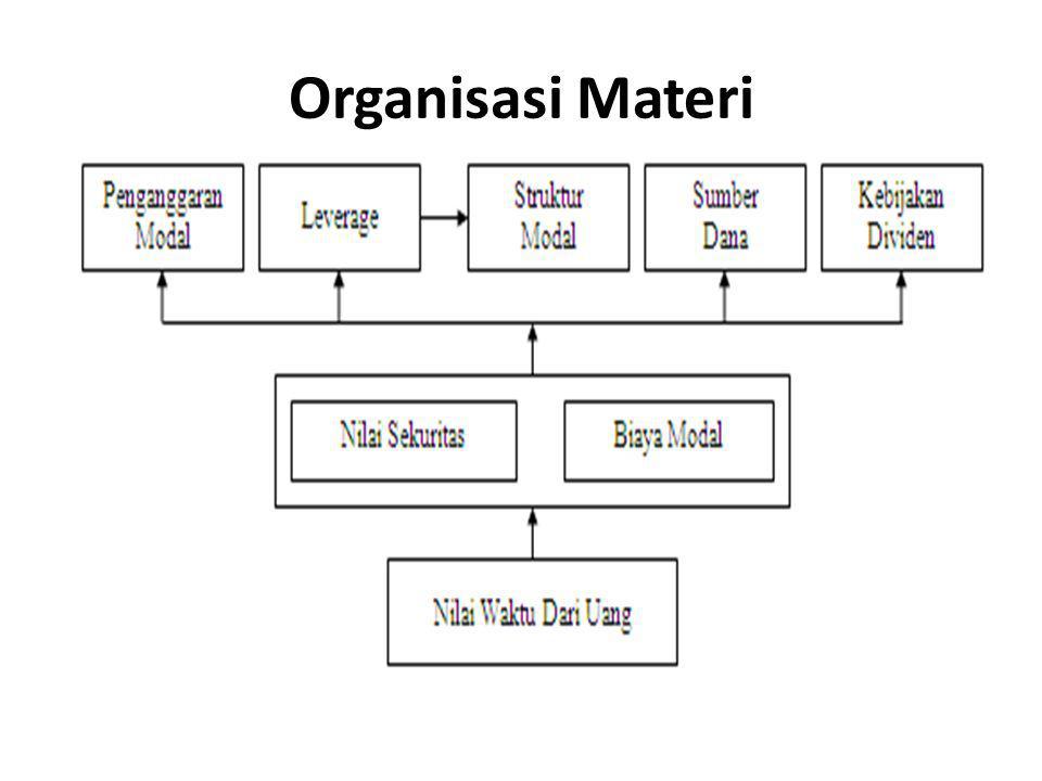 Organisasi Materi