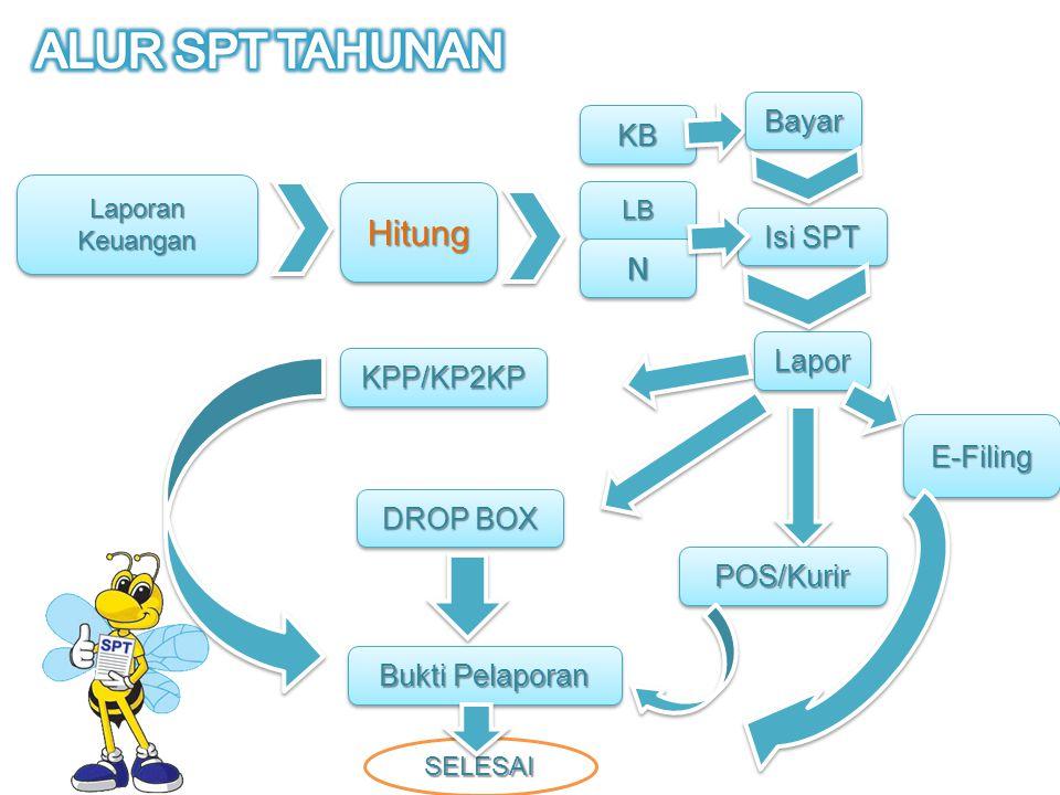 ALUR SPT TAHUNAN Hitung N Bayar KB Isi SPT Lapor KPP/KP2KP E-Filing