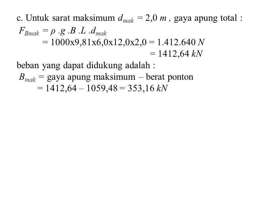 c. Untuk sarat maksimum dmak = 2,0 m , gaya apung total : FBmak = ρ. g