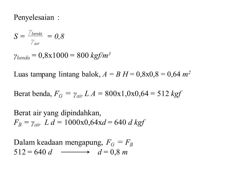 Penyelesaian : S = = 0,8 γbenda = 0,8x1000 = 800 kgf/m3 Luas tampang lintang balok, A = B H = 0,8x0,8 = 0,64 m2 Berat benda, FG = γair L A = 800x1,0x0,64 = 512 kgf Berat air yang dipindahkan, FB = γair L d = 1000x0,64xd = 640 d kgf Dalam keadaan mengapung, FG = FB 512 = 640 d d = 0,8 m