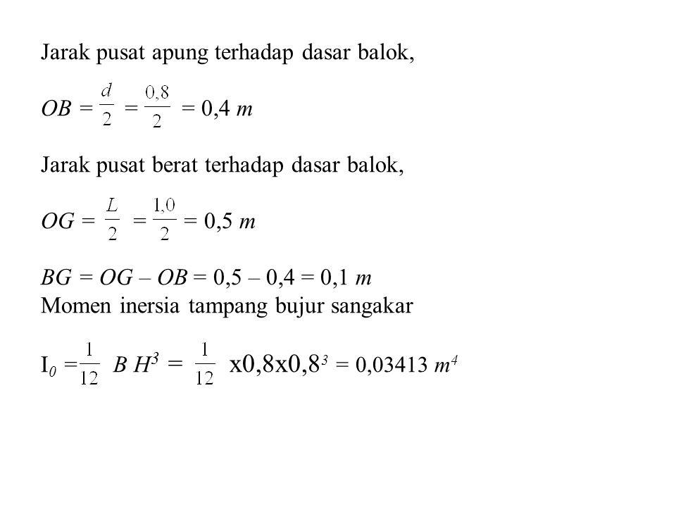Jarak pusat apung terhadap dasar balok, OB = = = 0,4 m Jarak pusat berat terhadap dasar balok, OG = = = 0,5 m BG = OG – OB = 0,5 – 0,4 = 0,1 m Momen inersia tampang bujur sangakar I0 = B H3 = x0,8x0,83 = 0,03413 m4