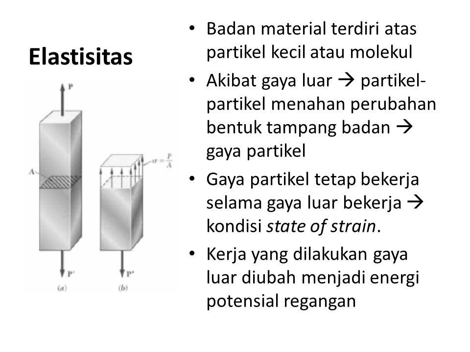 Elastisitas Badan material terdiri atas partikel kecil atau molekul