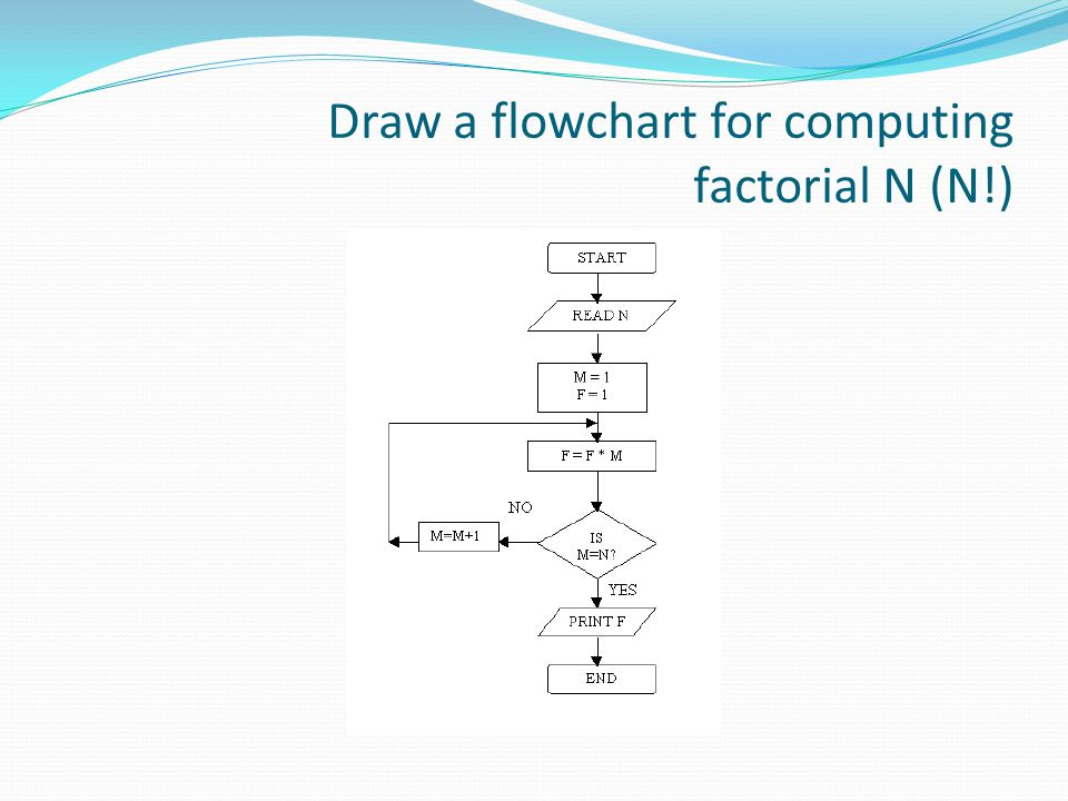 Draw a flowchart for computing factorial N (N!)