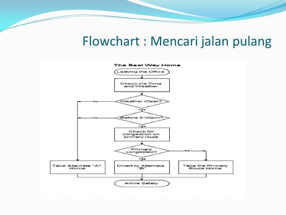 Flowchart : Mencari jalan pulang