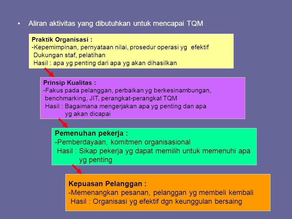 Aliran aktivitas yang dibutuhkan untuk mencapai TQM