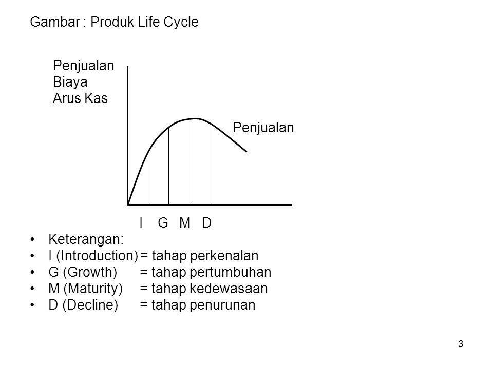 Gambar : Produk Life Cycle