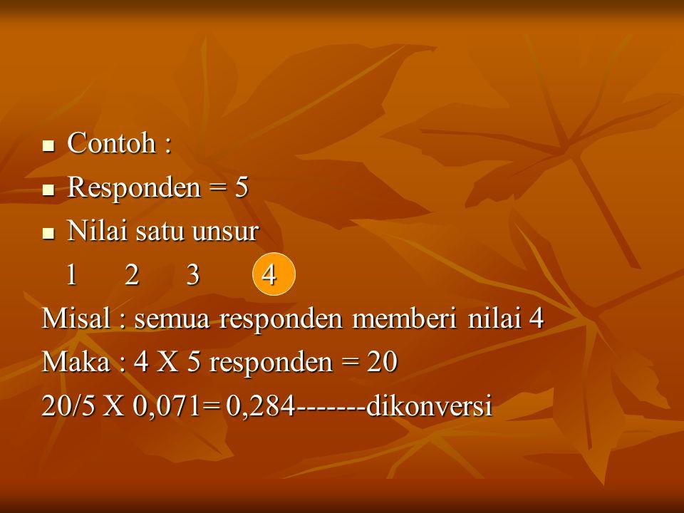 Contoh : Responden = 5. Nilai satu unsur. 1 2 3 4. Misal : semua responden memberi nilai 4.