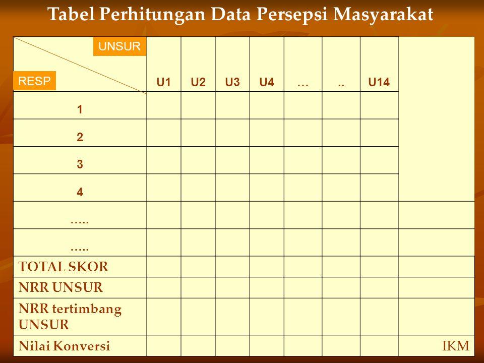 Tabel Perhitungan Data Persepsi Masyarakat