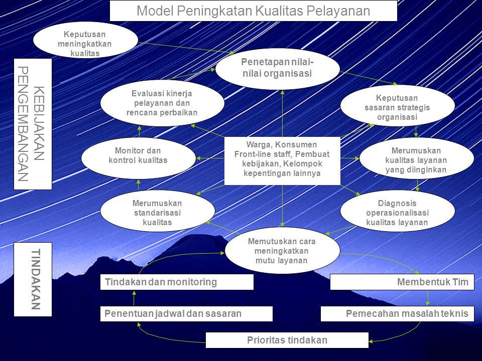 Model Peningkatan Kualitas Pelayanan