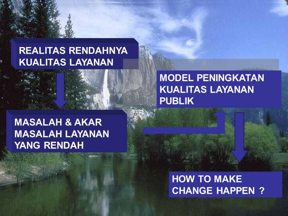 CHANGE REALITAS KUALITAS LAYANAN REALITAS RENDAHNYA KUALITAS LAYANAN