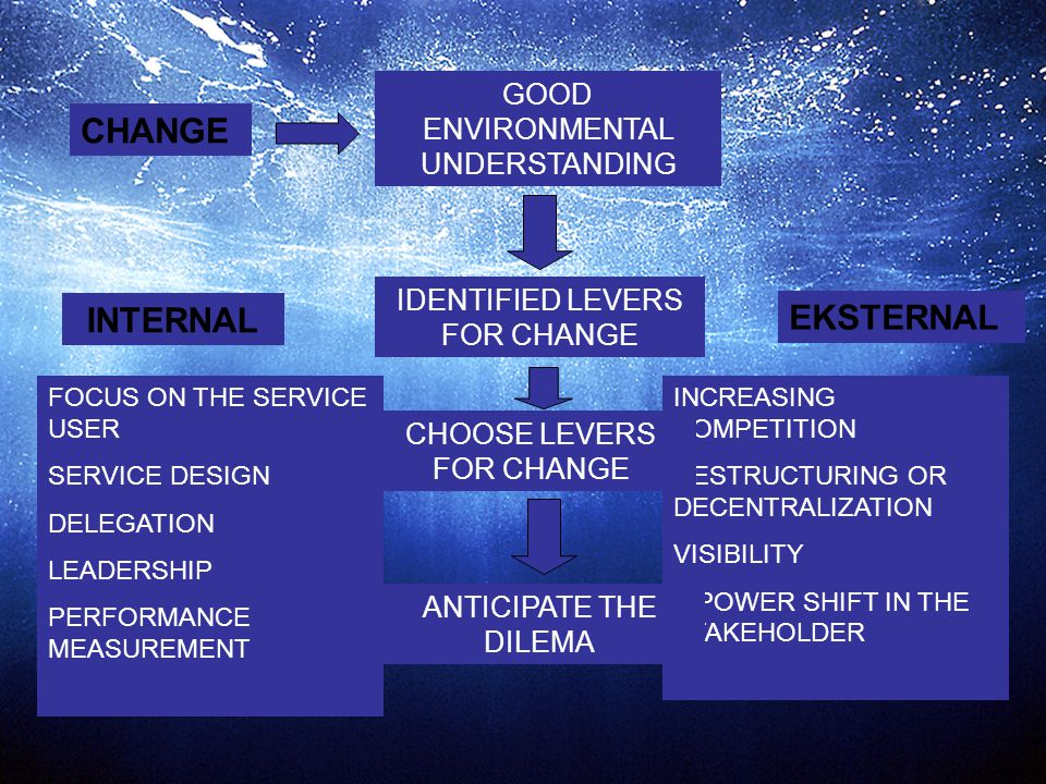 CHANGE INTERNAL EKSTERNAL GOOD ENVIRONMENTAL UNDERSTANDING