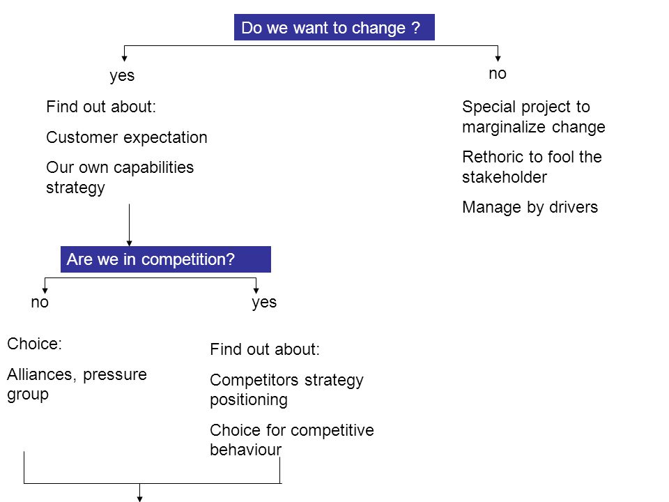 Do we want to change yes. no. Find out about: Customer expectation. Our own capabilities strategy.