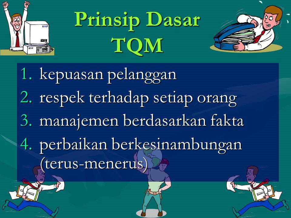 Prinsip Dasar TQM kepuasan pelanggan respek terhadap setiap orang