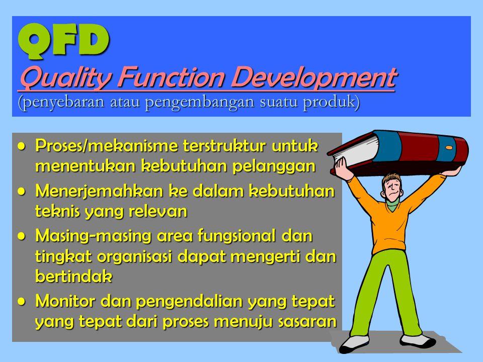 QFD Quality Function Development (penyebaran atau pengembangan suatu produk)