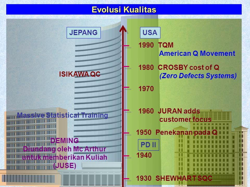 Evolusi Kualitas JEPANG USA 1990 TQM American Q Movement