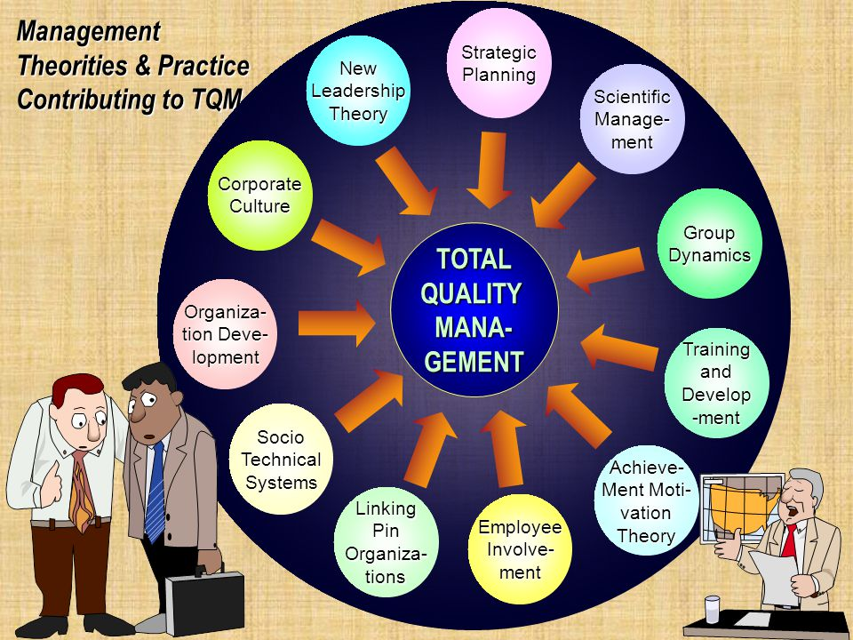 Management Theorities & Practice Contributing to TQM